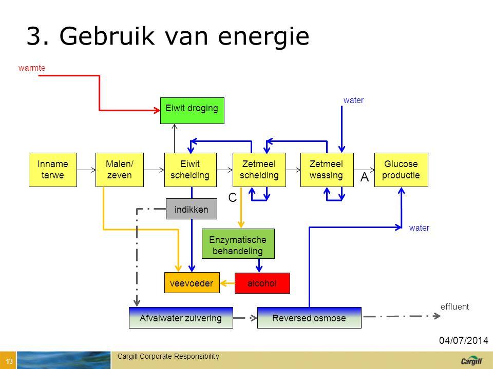 3. Bewust gebruik van energie
