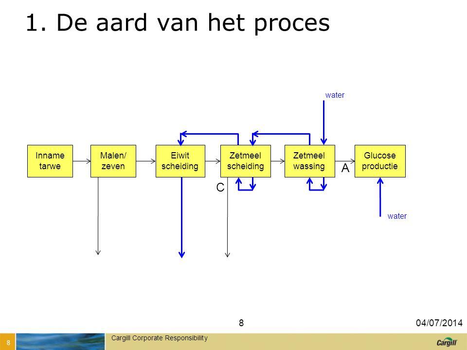 1. De aard van het proces A C Inname tarwe Malen/ zeven
