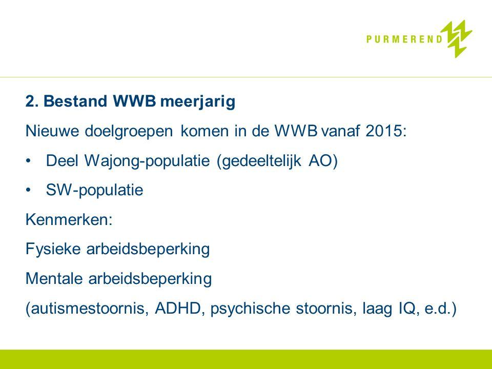 Nieuwe doelgroepen komen in de WWB vanaf 2015: