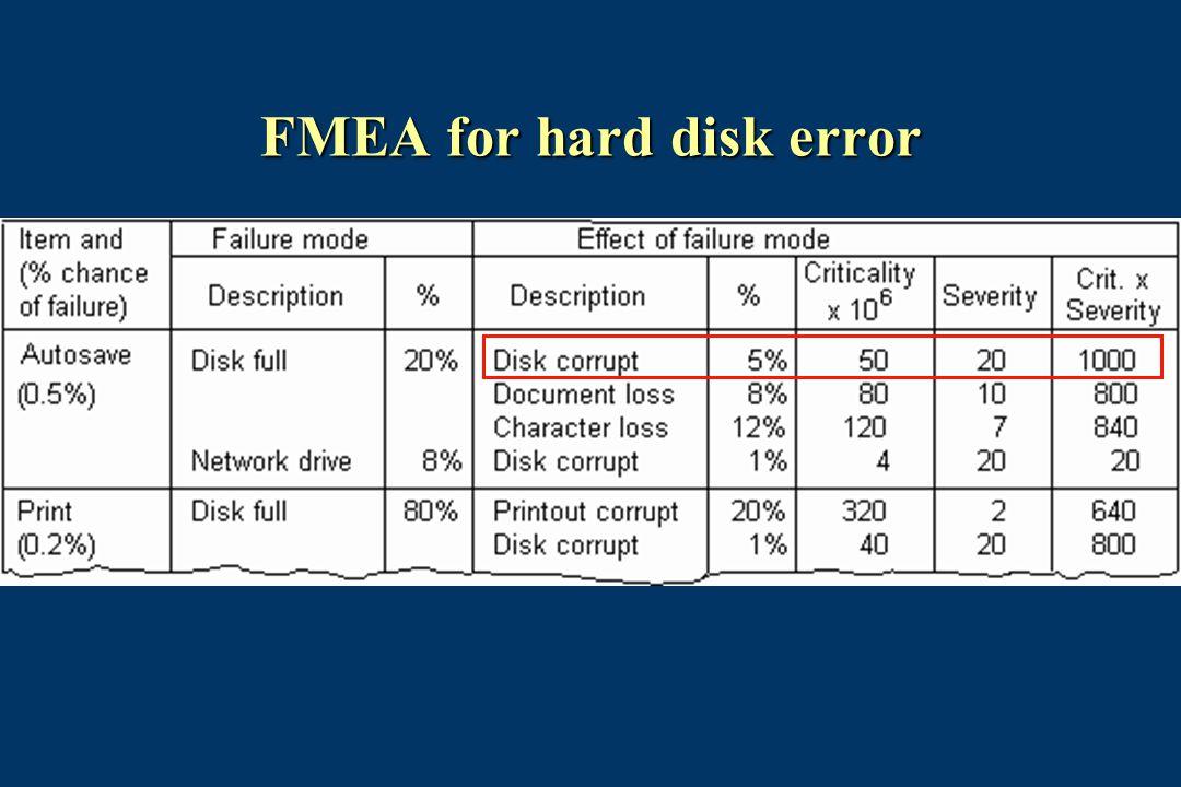 FMEA for hard disk error