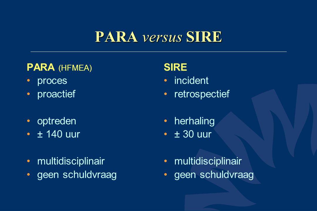 PARA versus SIRE PARA (HFMEA) proces proactief optreden ± 140 uur