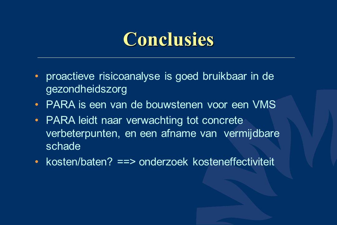 Conclusies proactieve risicoanalyse is goed bruikbaar in de gezondheidszorg. PARA is een van de bouwstenen voor een VMS.