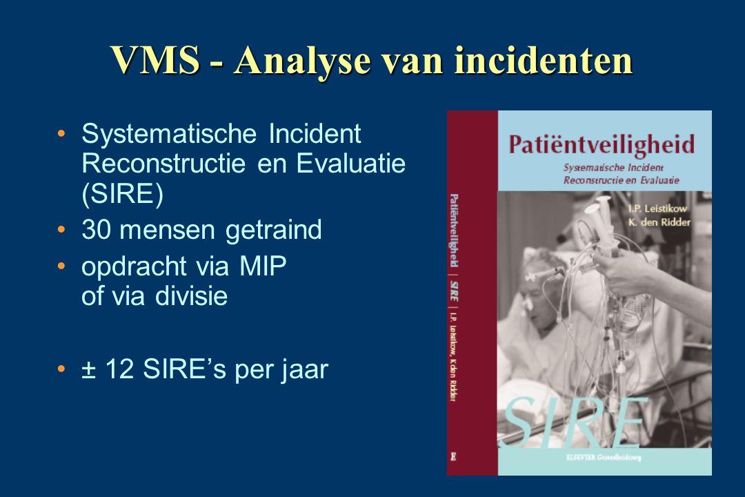 VMS - Analyse van incidenten