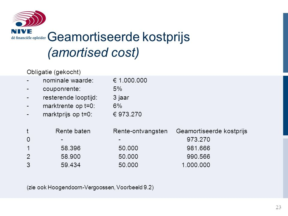 Geamortiseerde kostprijs (amortised cost)