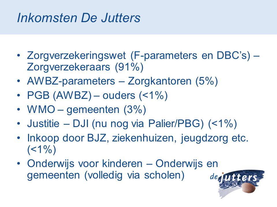 Inkomsten De Jutters Zorgverzekeringswet (F-parameters en DBC's) – Zorgverzekeraars (91%) AWBZ-parameters – Zorgkantoren (5%)