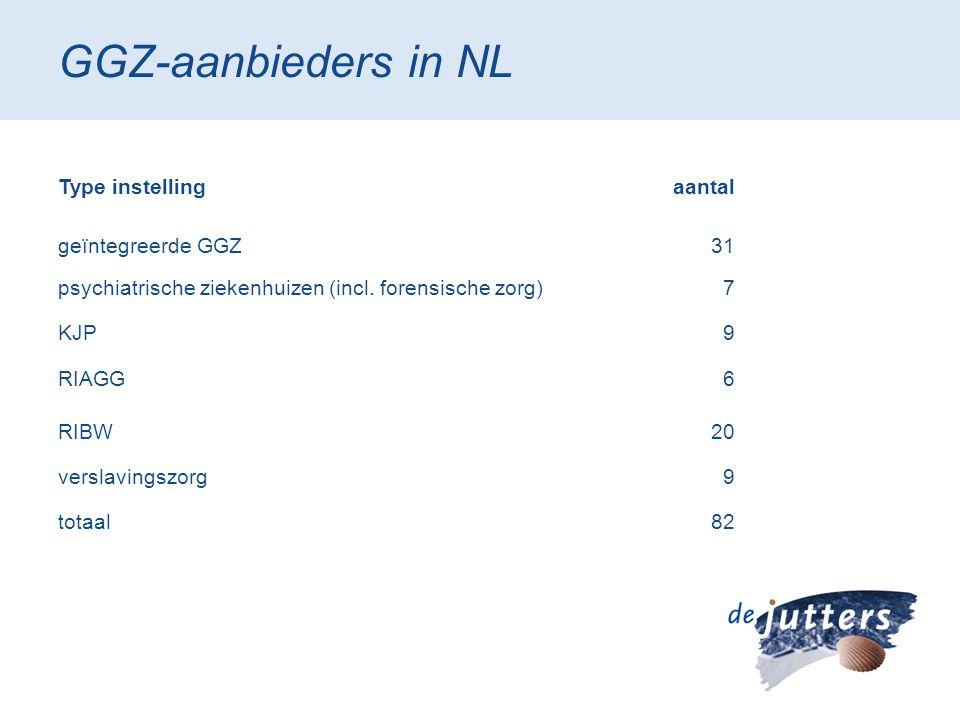 GGZ-aanbieders in NL Type instelling aantal geïntegreerde GGZ 31