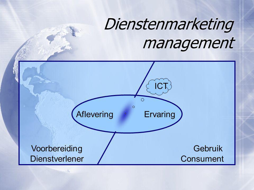 Dienstenmarketing management