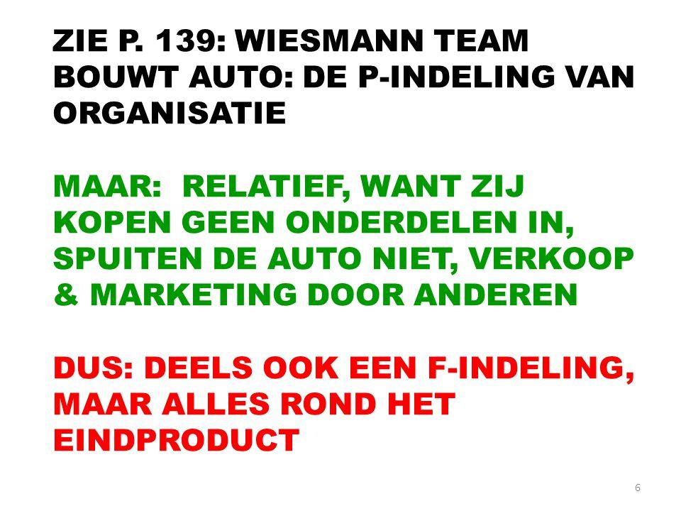 ZIE P. 139: WIESMANN TEAM BOUWT AUTO: DE P-INDELING VAN ORGANISATIE