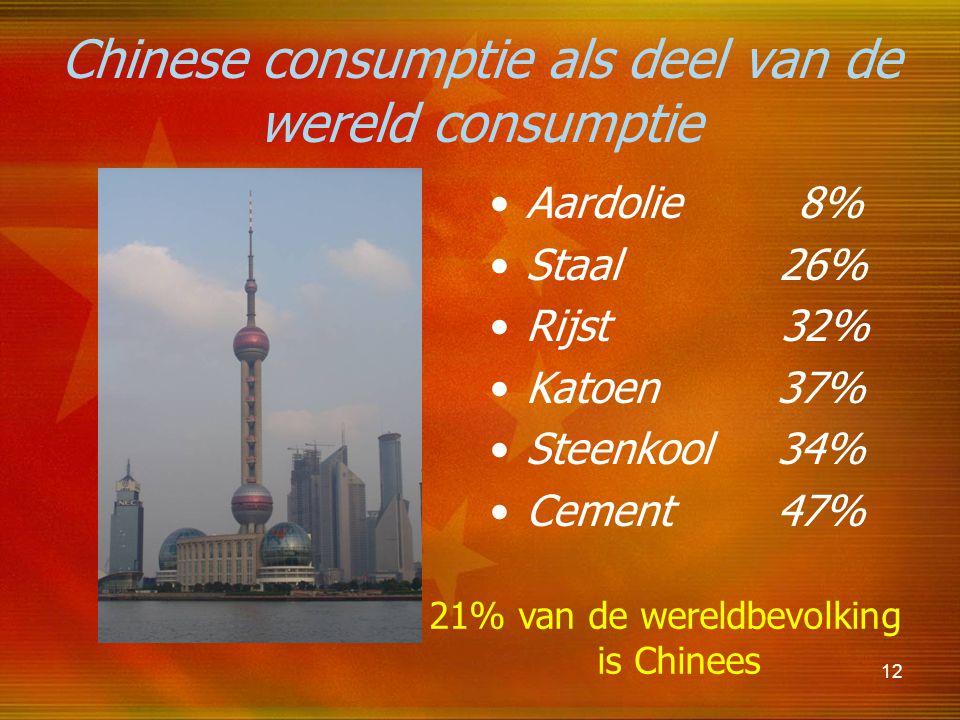 Chinese consumptie als deel van de wereld consumptie