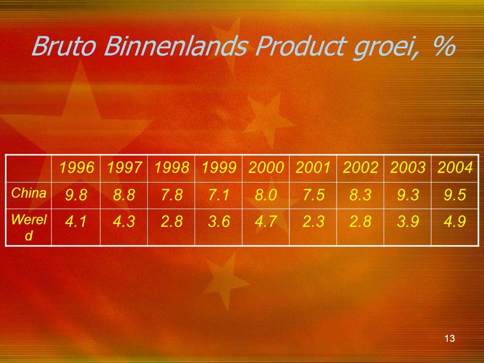 Bruto Binnenlands Product groei, %