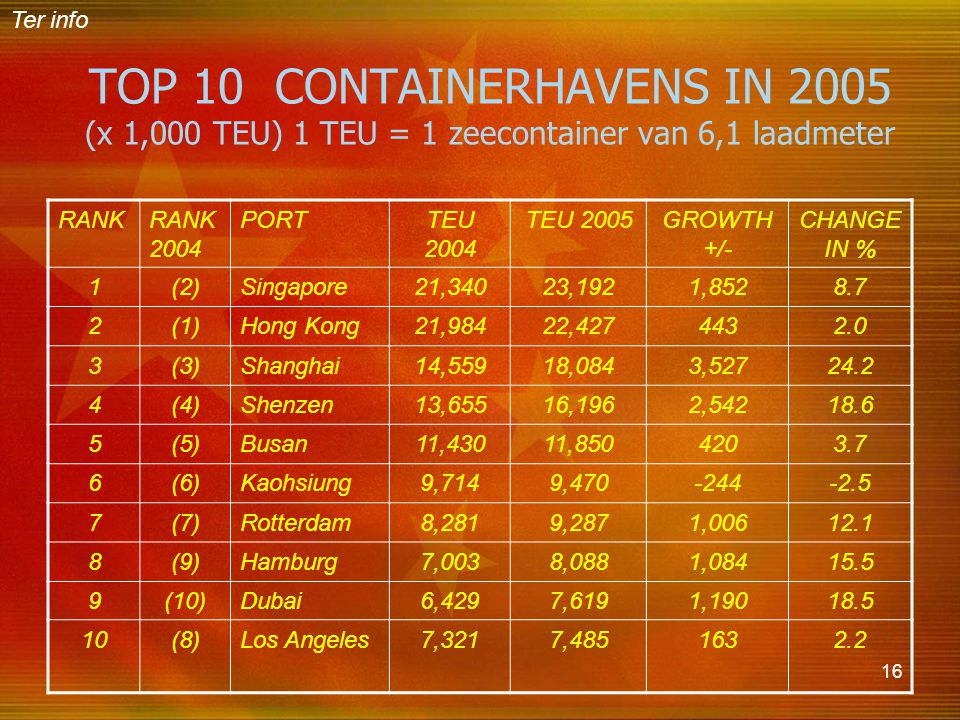 Ter info TOP 10 CONTAINERHAVENS IN 2005 (x 1,000 TEU) 1 TEU = 1 zeecontainer van 6,1 laadmeter. RANK.