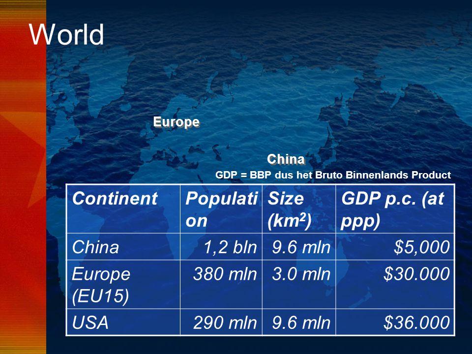 GDP = BBP dus het Bruto Binnenlands Product