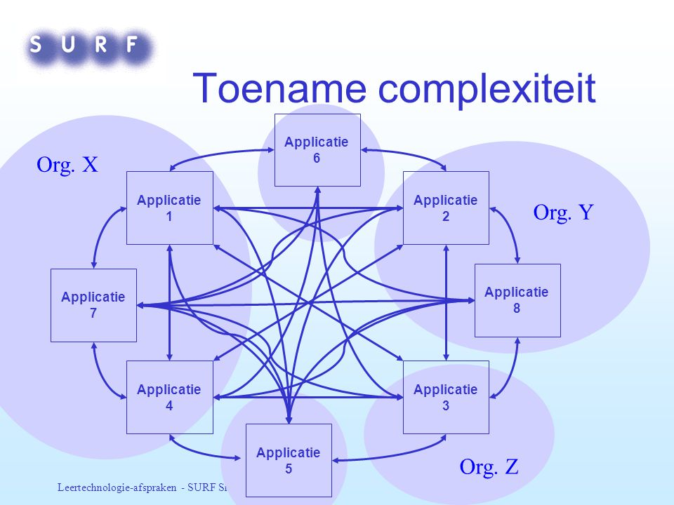 Toename complexiteit Org. X Org. Y Org. Z Applicatie 1 Applicatie 3