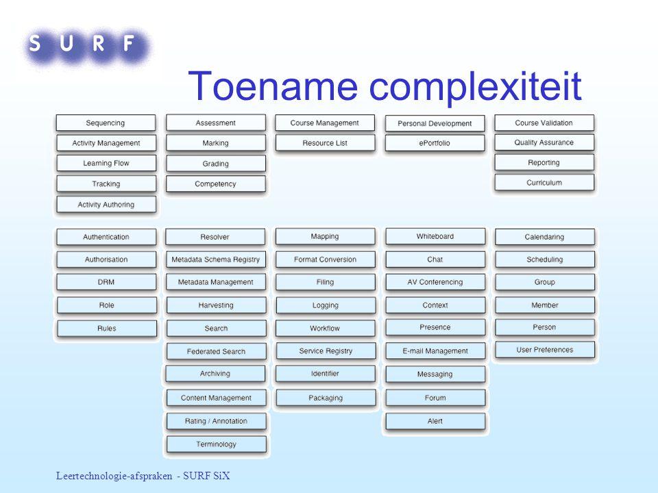 Toename complexiteit Leertechnologie-afspraken - SURF SiX