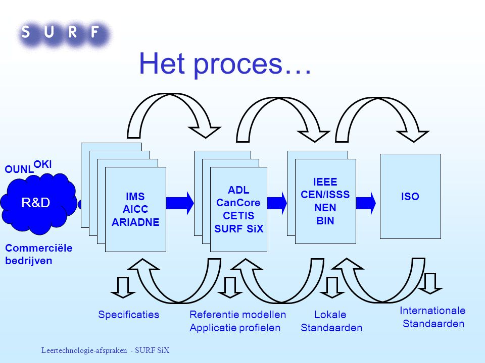 Het proces… R&D Bodies OKI ISO OUNL IEEE CEN/ISSS NEN BIN IMS AICC