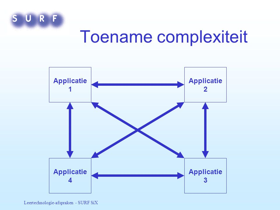 Toename complexiteit Applicatie 1 Applicatie 2 Applicatie 4