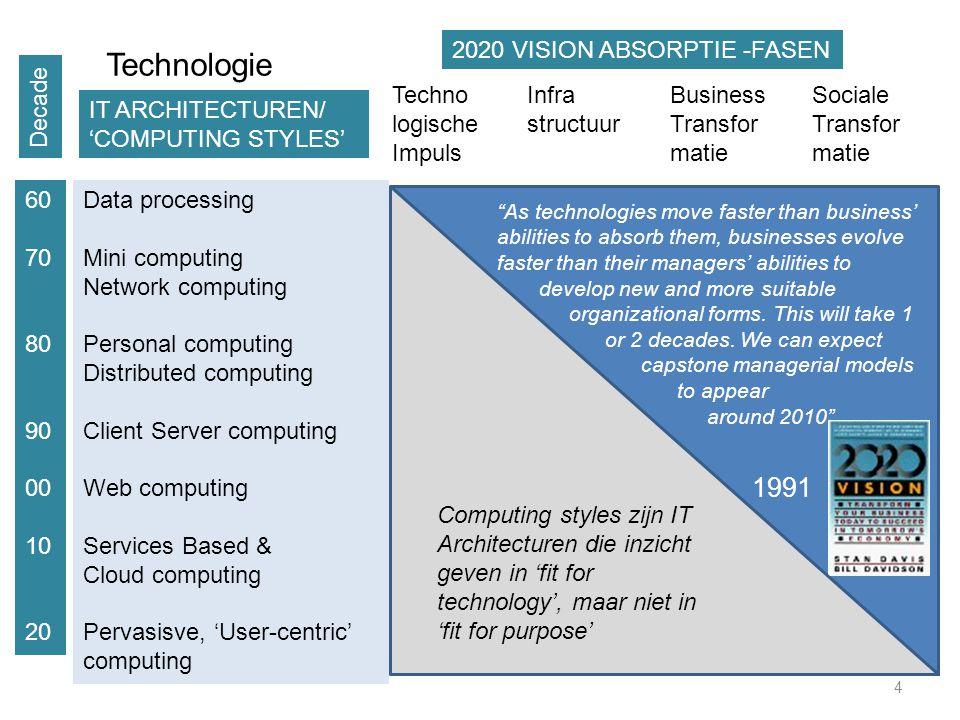 Technologie 1991 Infra structuur Business Transfor matie