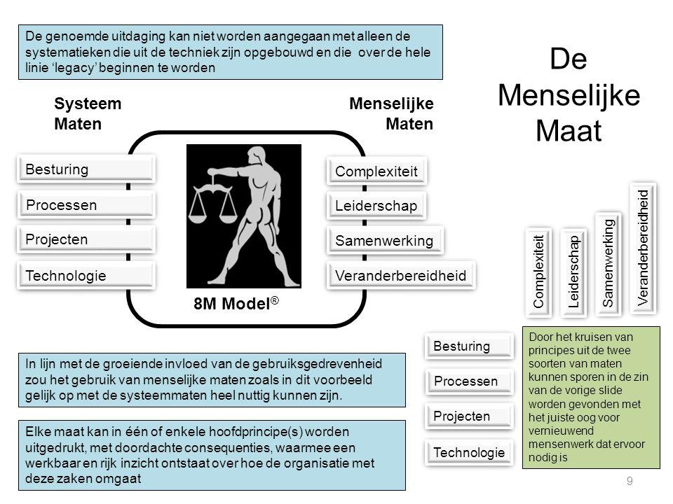 De Menselijke Maat 8M Model® Systeem Maten Menselijke Maten Besturing