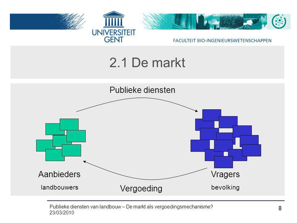 2.1 De markt Aanbieders Vragers Publieke diensten Vergoeding