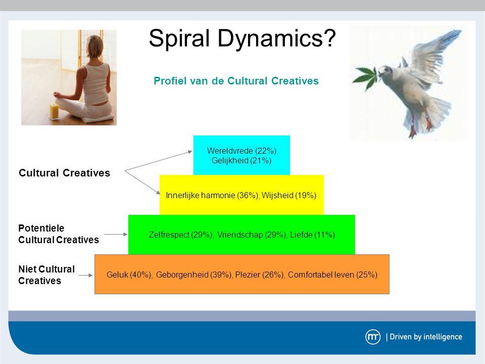 Profiel van de Cultural Creatives