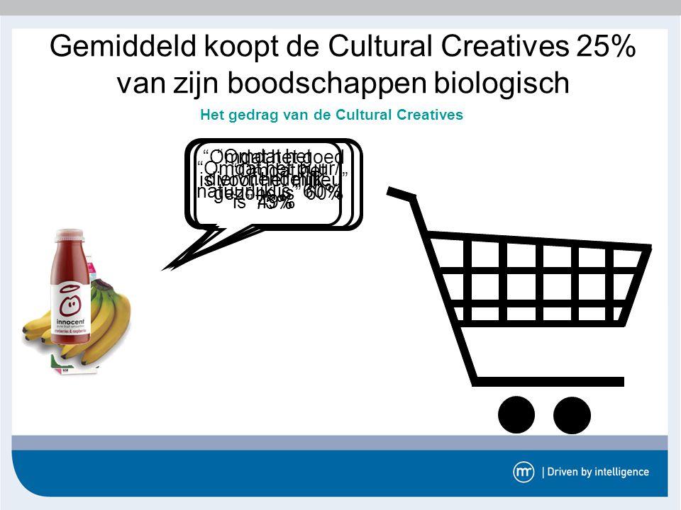 Het gedrag van de Cultural Creatives
