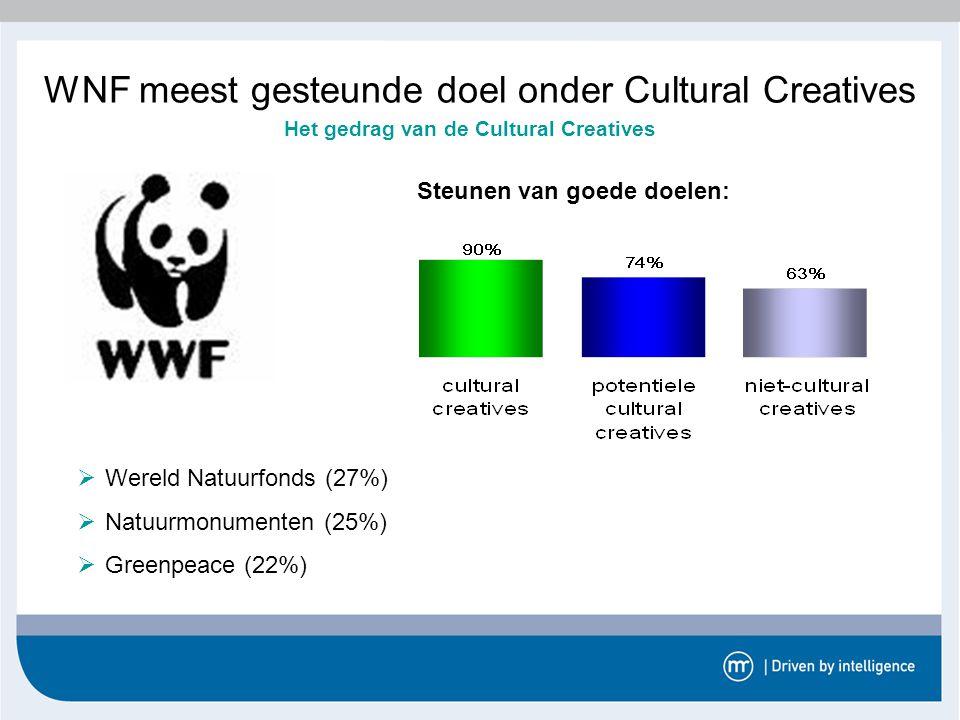 WNF meest gesteunde doel onder Cultural Creatives