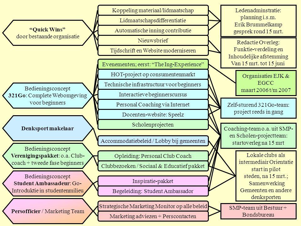 Koppeling materiaal/lidmaatschap Ledenadminstratie: planning i.s.m.
