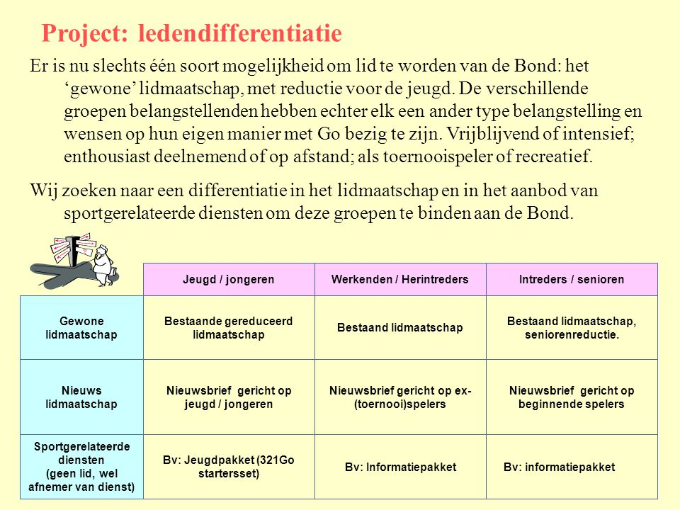Project: ledendifferentiatie