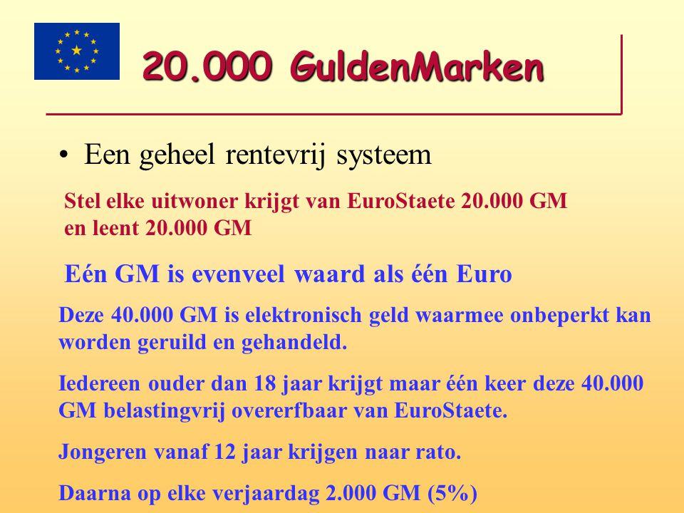 20.000 GuldenMarken Een geheel rentevrij systeem