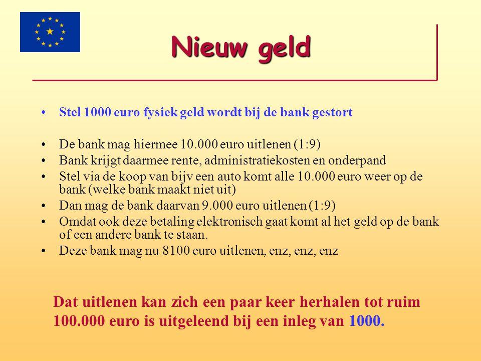 Nieuw geld Stel 1000 euro fysiek geld wordt bij de bank gestort. De bank mag hiermee 10.000 euro uitlenen (1:9)