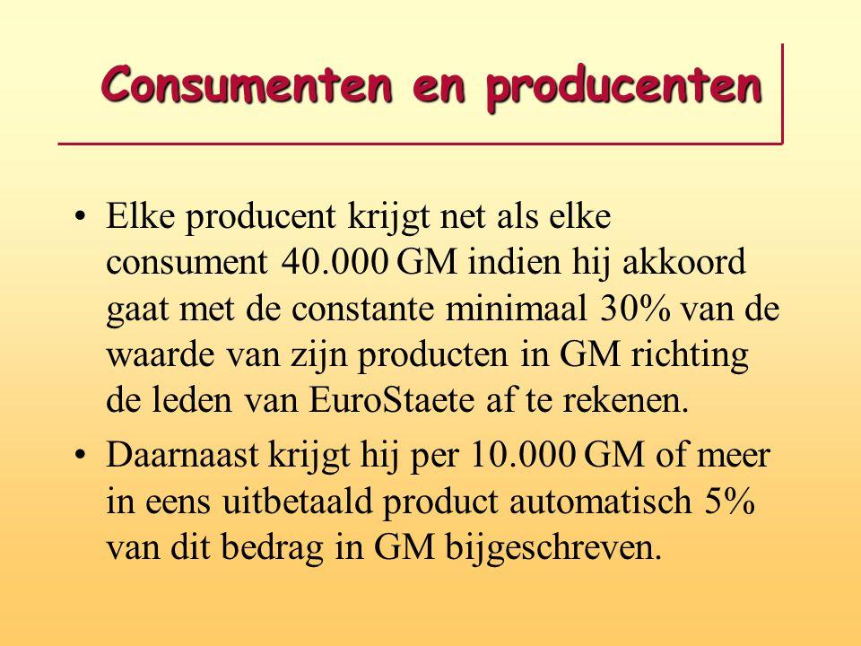 Consumenten en producenten