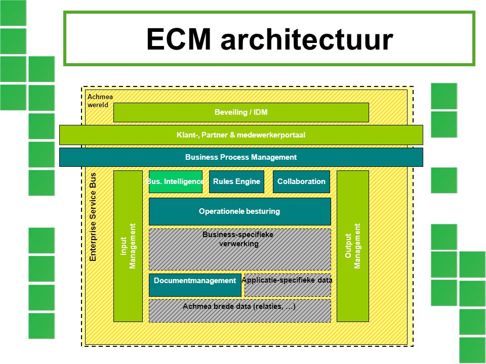 ECM architectuur Enterprise Service Bus Bus. Intelligence