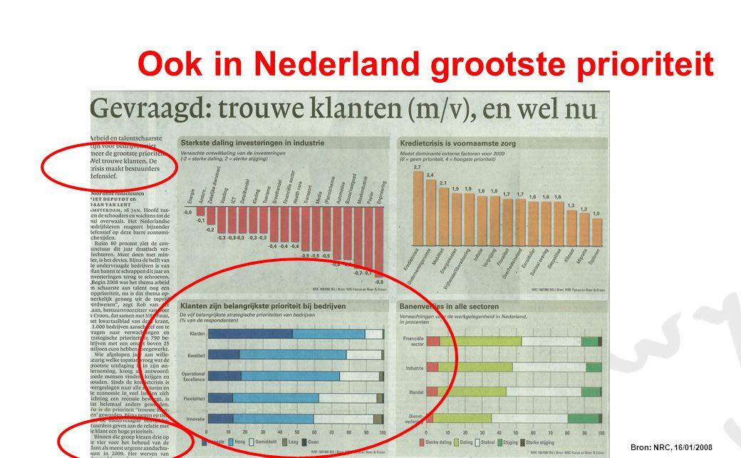Ook in Nederland grootste prioriteit