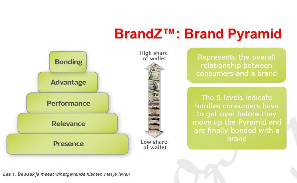 BrandZ™: Brand Pyramid