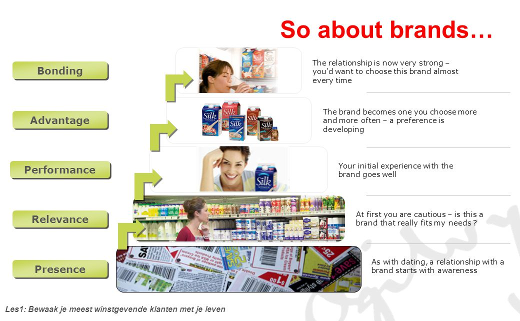 So about brands… Bonding Advantage Performance Relevance Presence