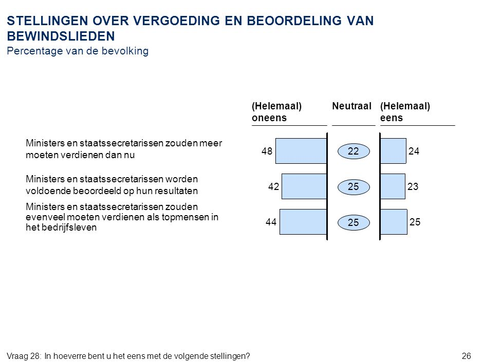 24 AMS_ZWI968_20070905_Document_v6. OPVATTING OVER HET FUNCTIONEREN VAN DE TWEEDE KAMER Percentage van de bevolking.