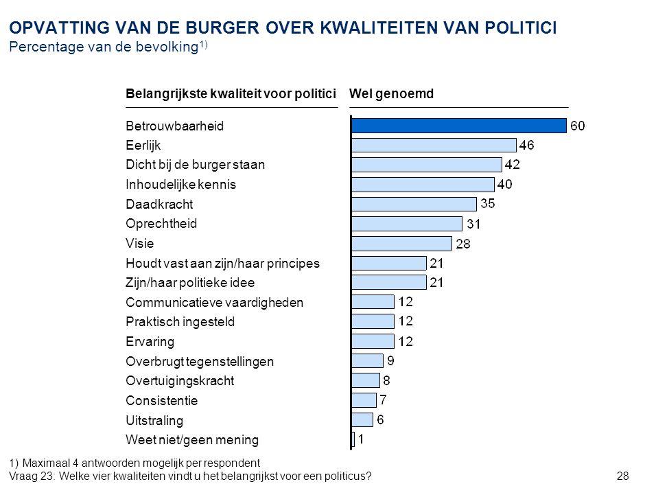 2 AMS_ZWI968_20070905_Document_v6. OPVATTING VAN DE BURGER OVER INVLOED OP STEMKEUZE Percentage van de bevolking1)
