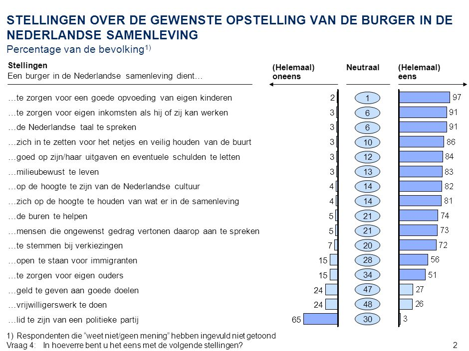 -5 AMS_ZWI968_20070905_Document_v6. STELLINGEN OVER DE HUIDIGE OPSTELLING VAN DE BURGER Percentage van de bevolking1)