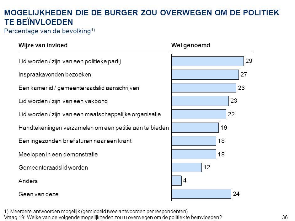 24 AMS_ZWI968_20070905_Document_v6. OPVATTING VAN DE BURGER OVER DE GEWENSTE WERKWIJZE VAN DE KAMERLEDEN Percentage van de bevolking.