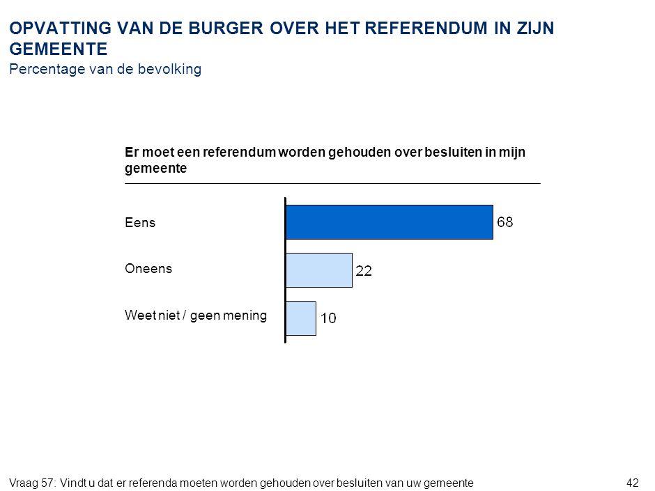 8 AMS_ZWI968_20070905_Document_v6. OPVATTING VAN DE BURGER OVER DE OMVANG VAN ZIJN GEMEENTE Percentage van de bevolking.
