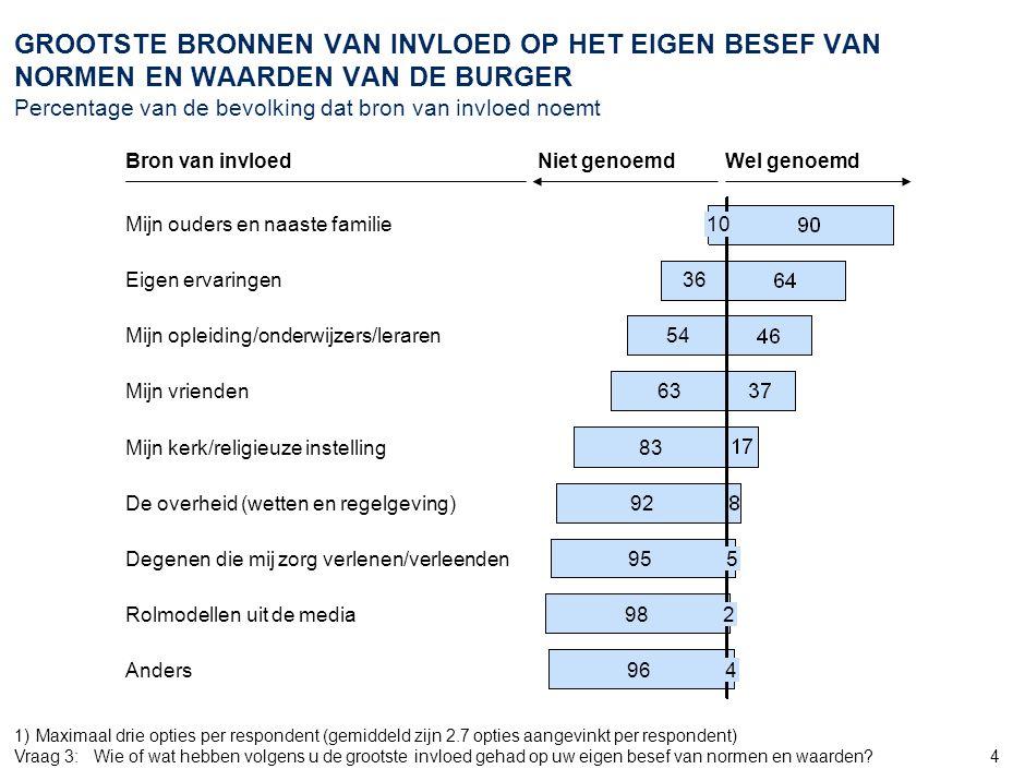 47 AMS_ZWI968_20070905_Document_v6. VRAGEN OVER DE INTERACTIE TUSSEN DE BURGER EN DE SAMENLEVING Percentage van de bevolking.
