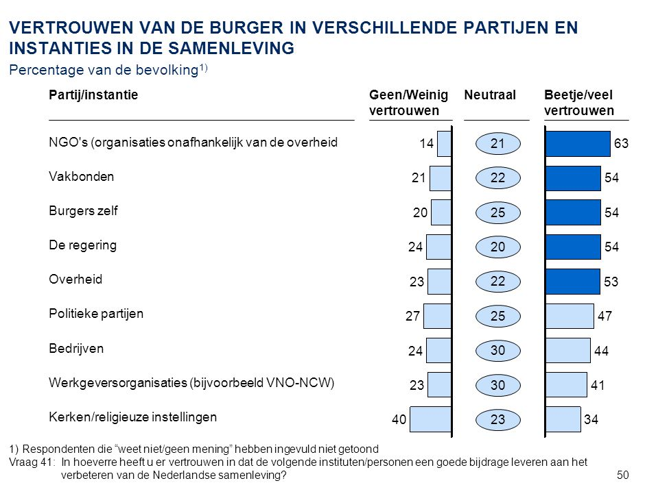 44 AMS_ZWI968_20070905_Document_v6. STELLINGEN OVER DE NEDERLANDSE RECHTSPRAAK Percentage van de bevolking1)