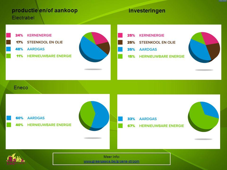 productie en/of aankoop investeringen