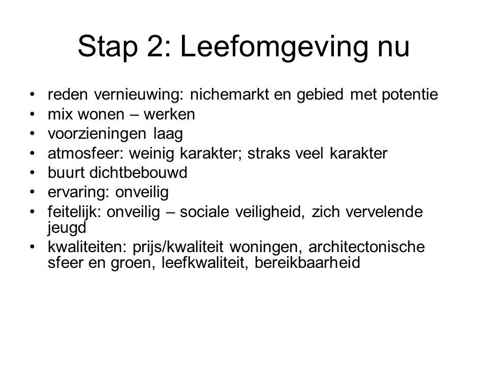Stap 2: Leefomgeving nu reden vernieuwing: nichemarkt en gebied met potentie. mix wonen – werken. voorzieningen laag.