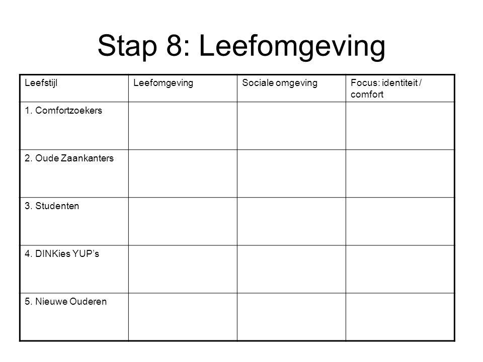 Stap 8: Leefomgeving Leefstijl Leefomgeving Sociale omgeving