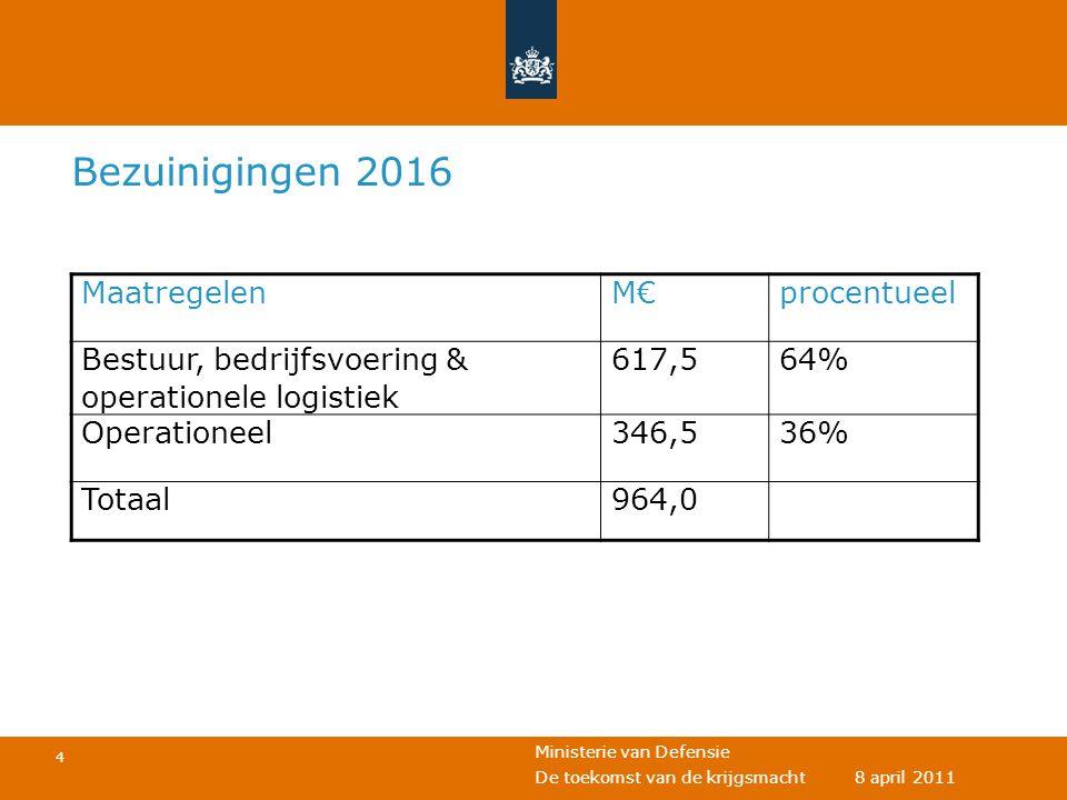 Bezuinigingen 2016 Maatregelen M€ procentueel