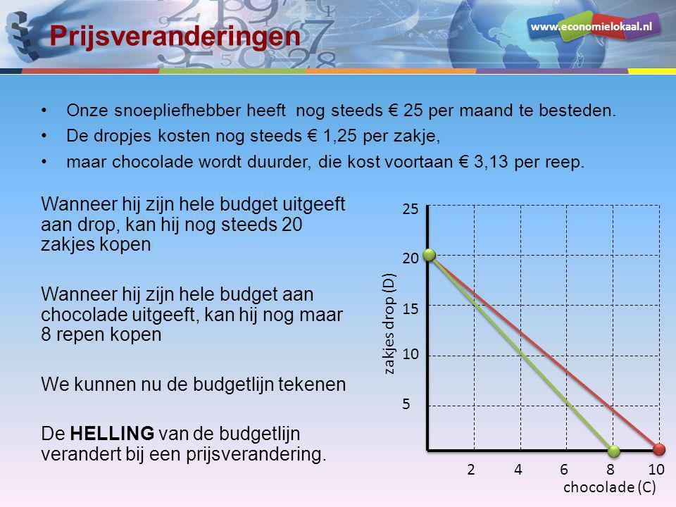 Prijsveranderingen Onze snoepliefhebber heeft nog steeds € 25 per maand te besteden. De dropjes kosten nog steeds € 1,25 per zakje,