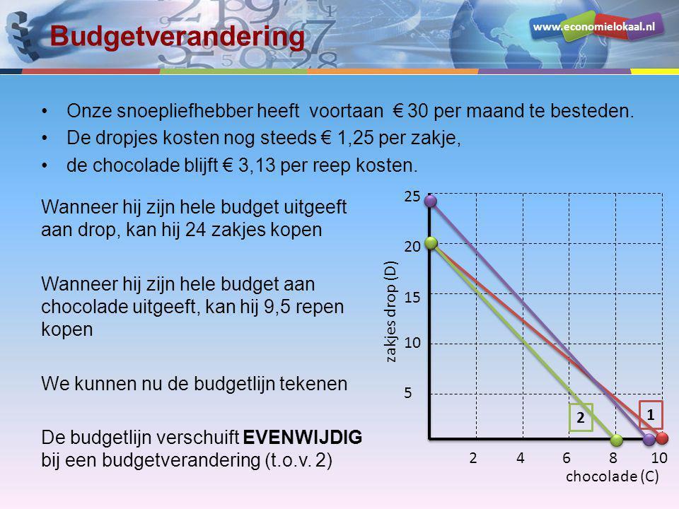 Budgetverandering Onze snoepliefhebber heeft voortaan € 30 per maand te besteden. De dropjes kosten nog steeds € 1,25 per zakje,
