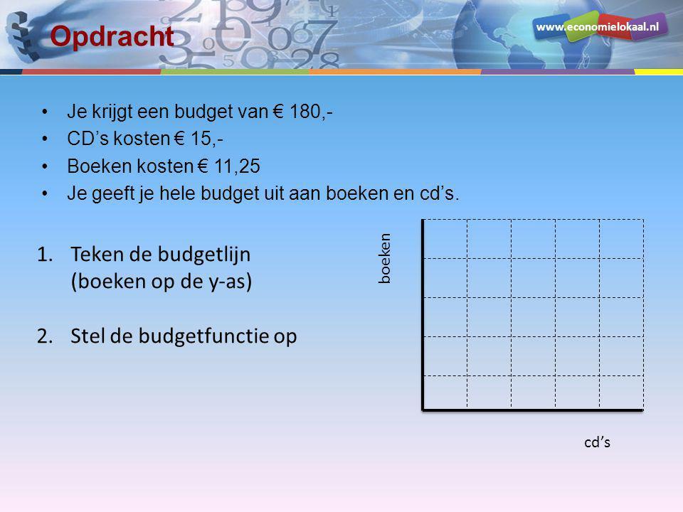 Opdracht Teken de budgetlijn (boeken op de y-as)