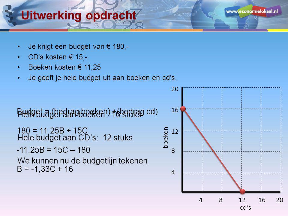 Uitwerking opdracht Budget = (bedrag boeken) +(bedrag cd)